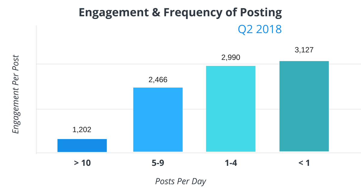 Engagement and Frequency of Posting on Facebook for a successful Facebook Marketing Strategy