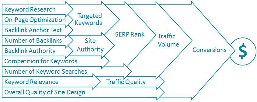 SEO B2B Marketing Strategies