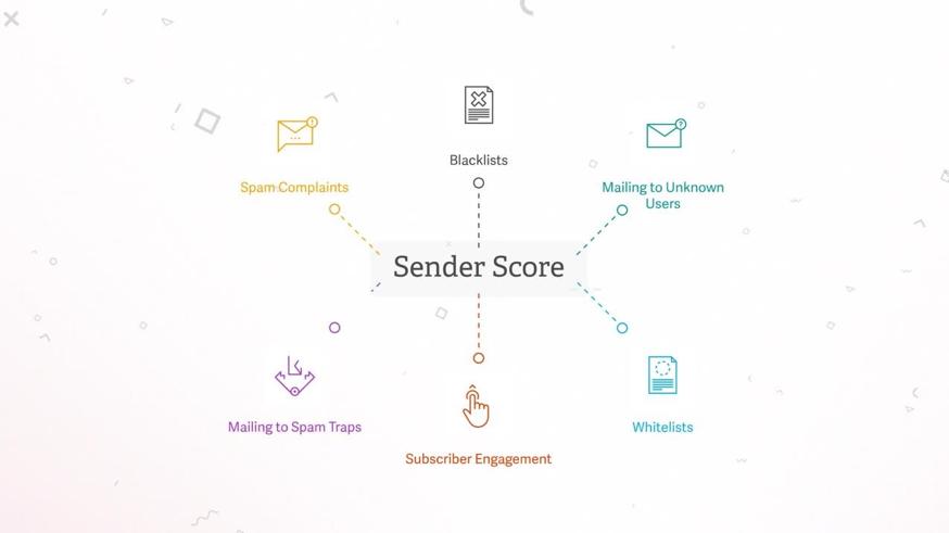 SenderScore Email Marketing Email Testing Tool