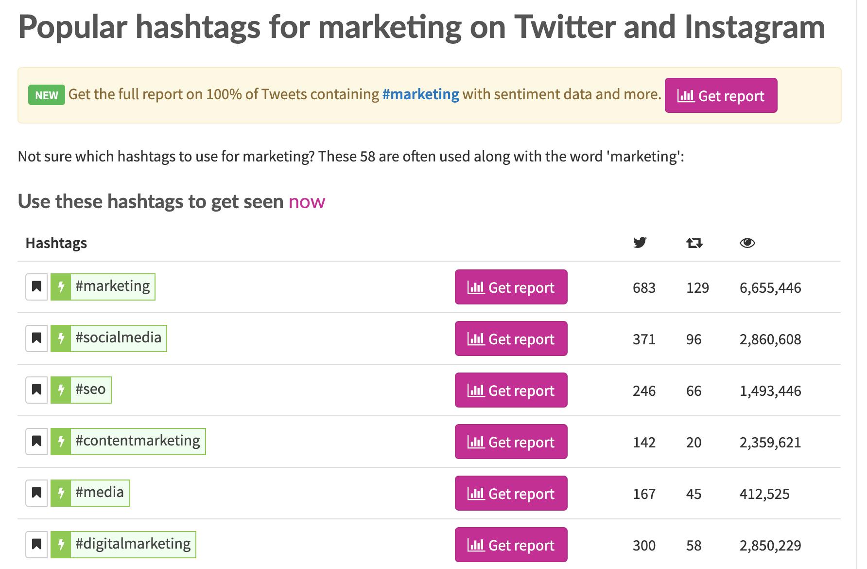 RiteTag Twitter Hashtags